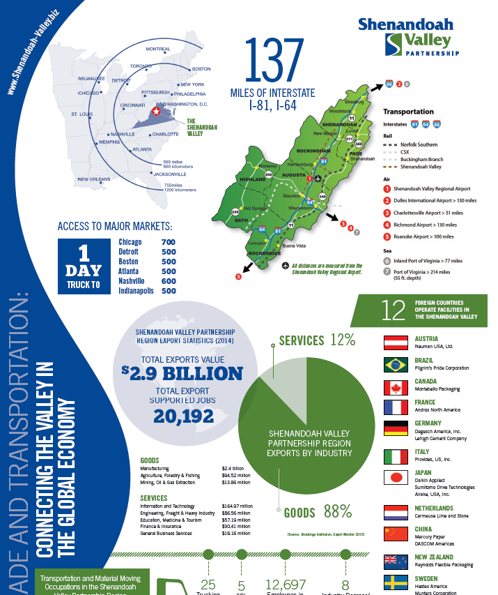 Shenandoah Valley Infographic