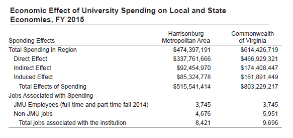 Jmu Economic Impact Study Harrisonburg Economic Development